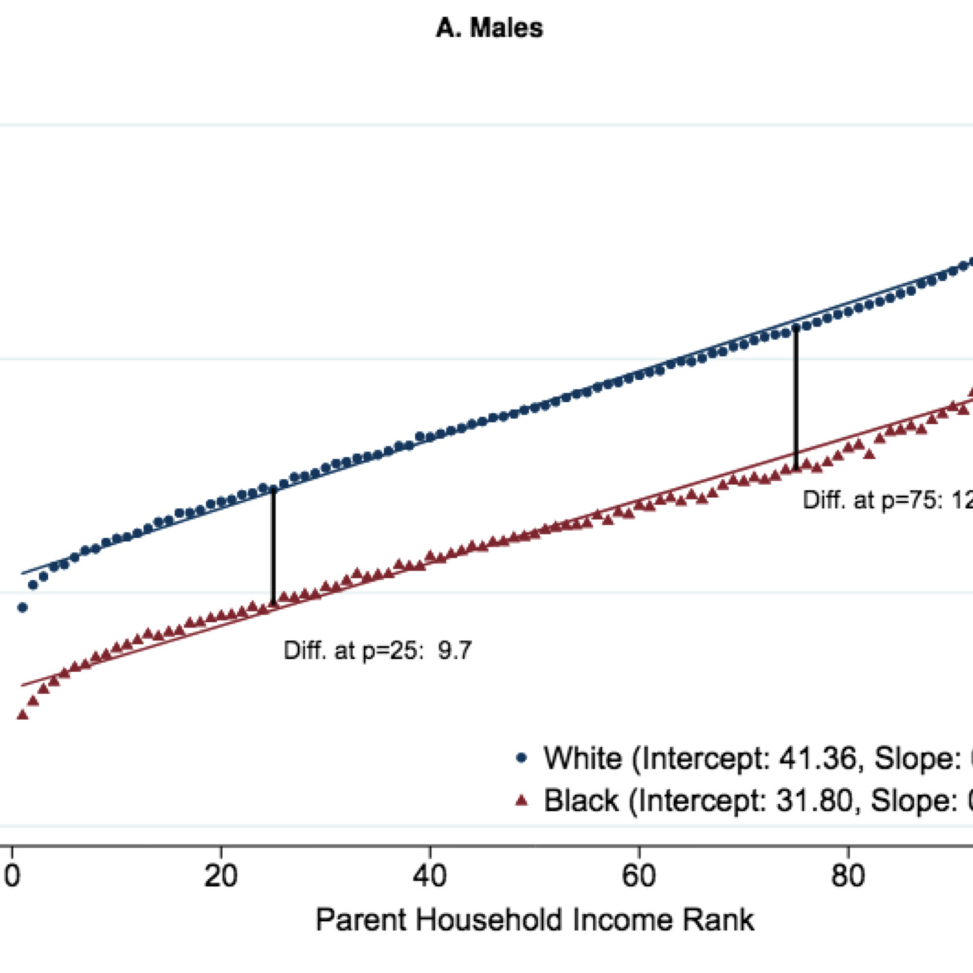 934a9d78457 The massive new study on race and economic mobility in America ...