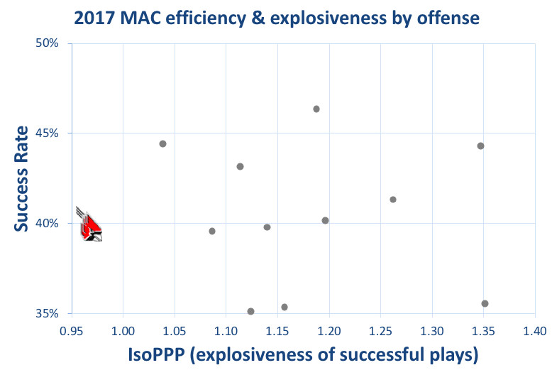 2017 Ball State offensive efficiency & explosiveness