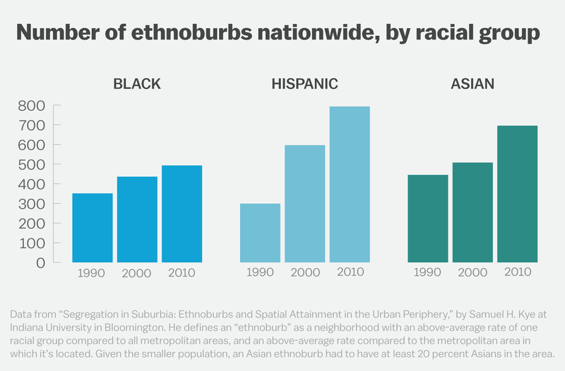 3 White America is quietly self-segregating