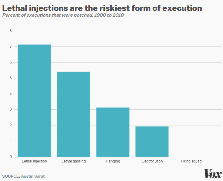9 reasons the death penalty is on the decline in America - Vox