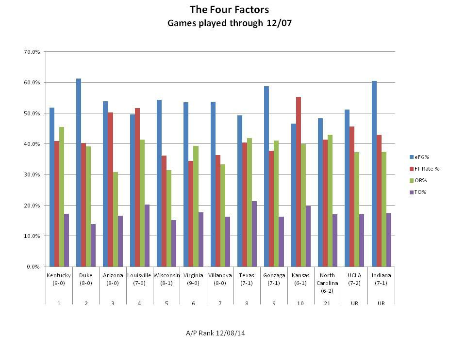 Four Factors 12/9