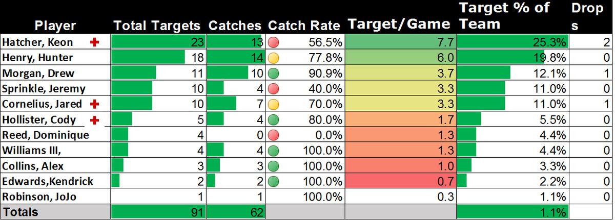 passing targets week3