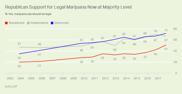 A chart showing support for marijuana legalization by party.