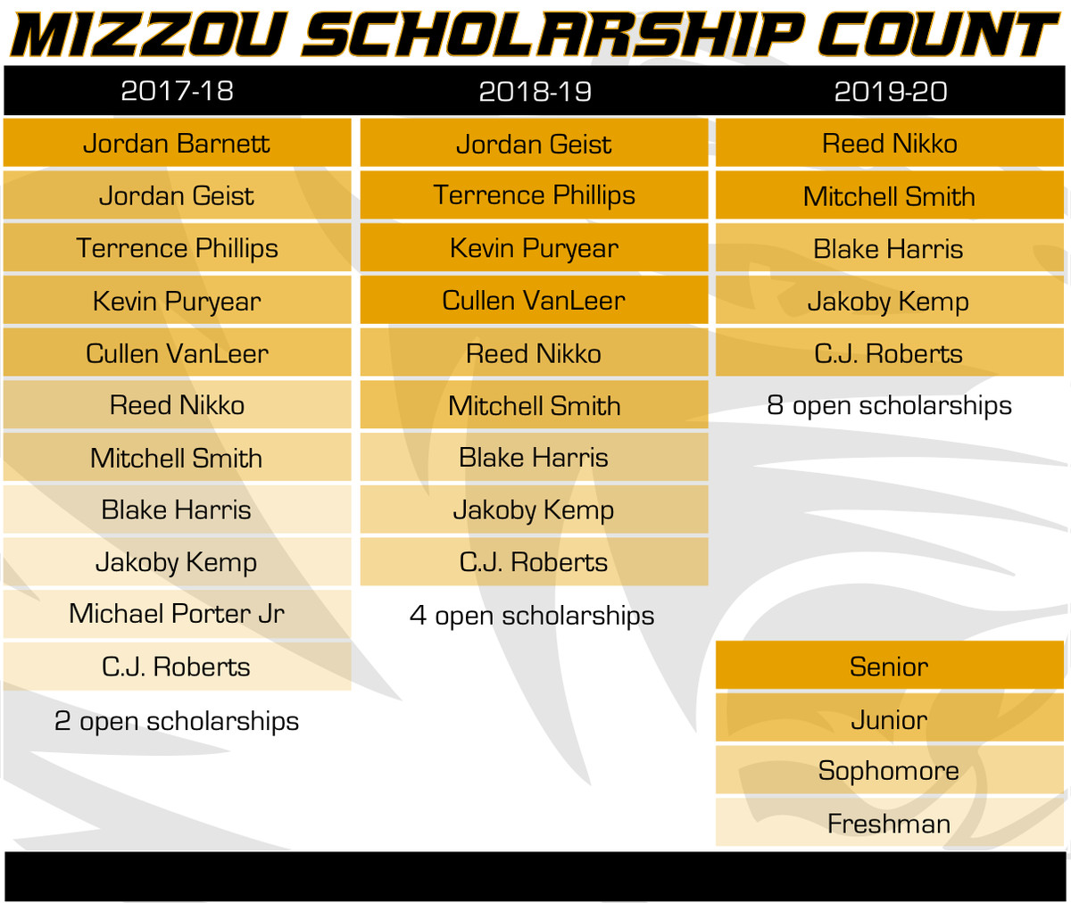 Mizzou Hoops Scholarship Count 4-9-17