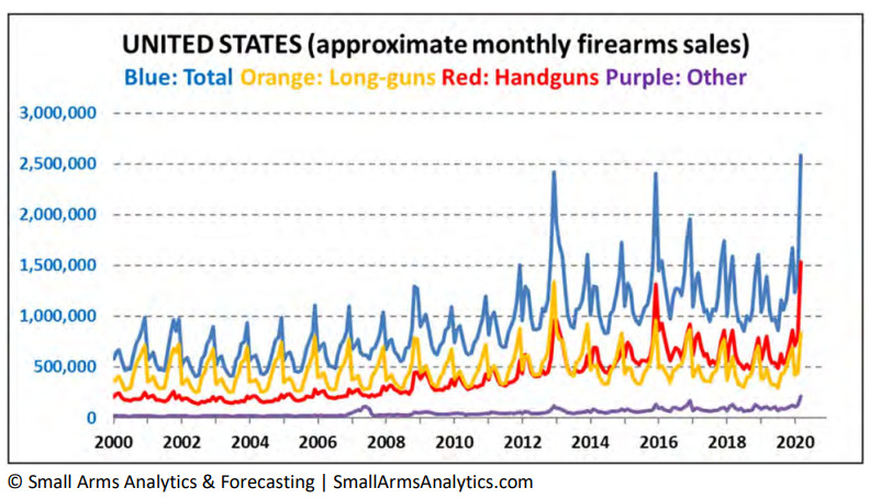 A chart of gun sales, by month.