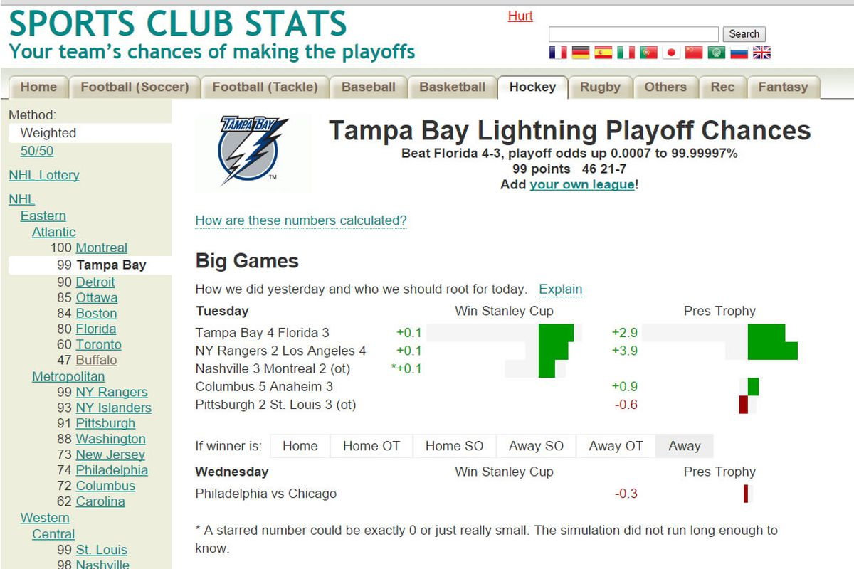 The SportsClubStats.com page for the Tampa Bay Lightning as of March 25, 2015