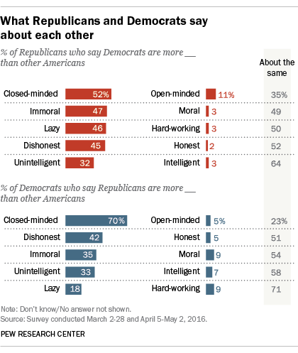 Republicans and Democrats' views of their opponents' personality traits