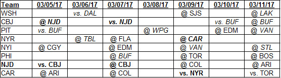 3-5-2017 to 3-11-2017 Metropolitan Division Schedule