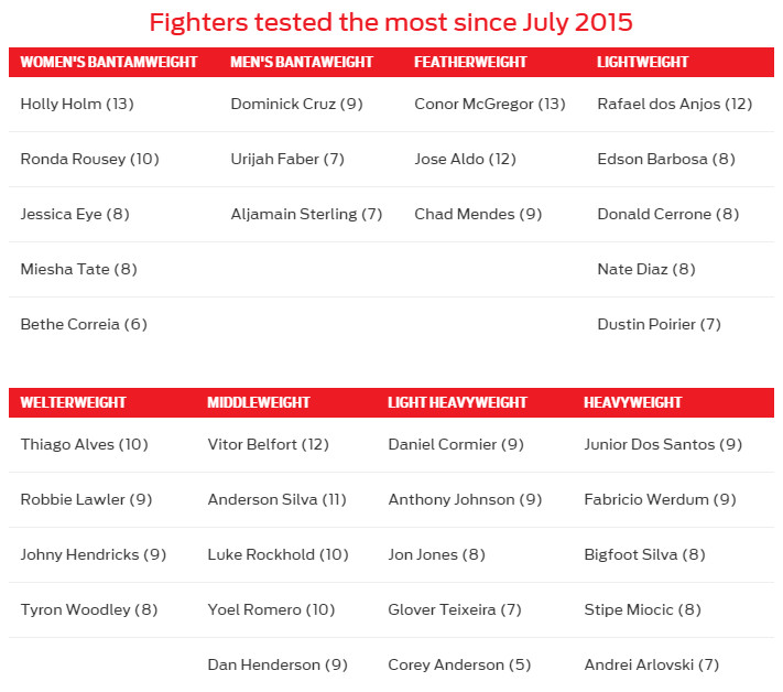 See Which Ufc Fighters Have Been Drug Tested The Most By Usada
