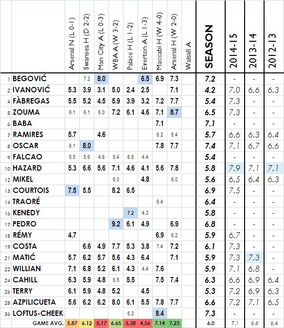 2015-16 Player Ratings - Arsenal H