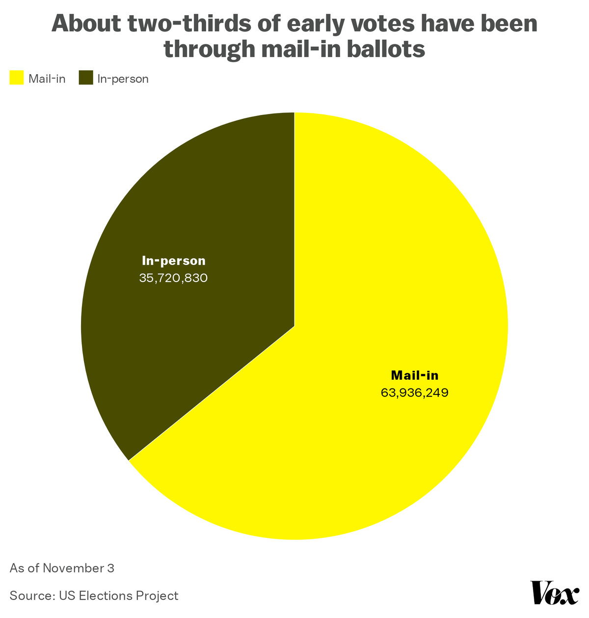 Chart: About two-thirds of early votes have been through mail-in ballots