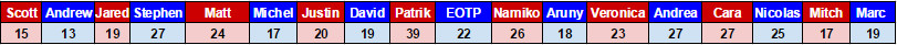 Evans 2016 t25u25 votes