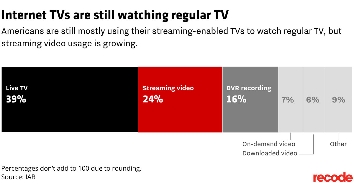 Most Americans can get internet on their TV — but they're