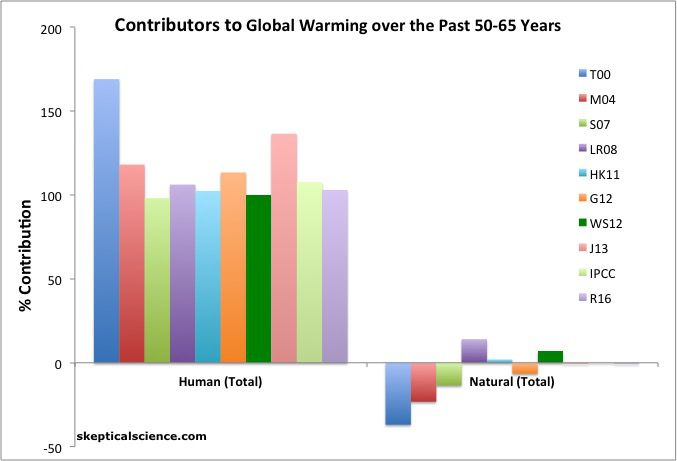 human responsibility for climate change