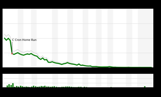 Mets vs Rays 6/8/18 WPA Chart