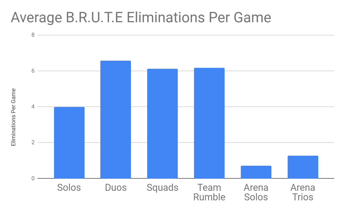 An infographic displaying the average number of BRUTE eliminations per game in Fortnite.