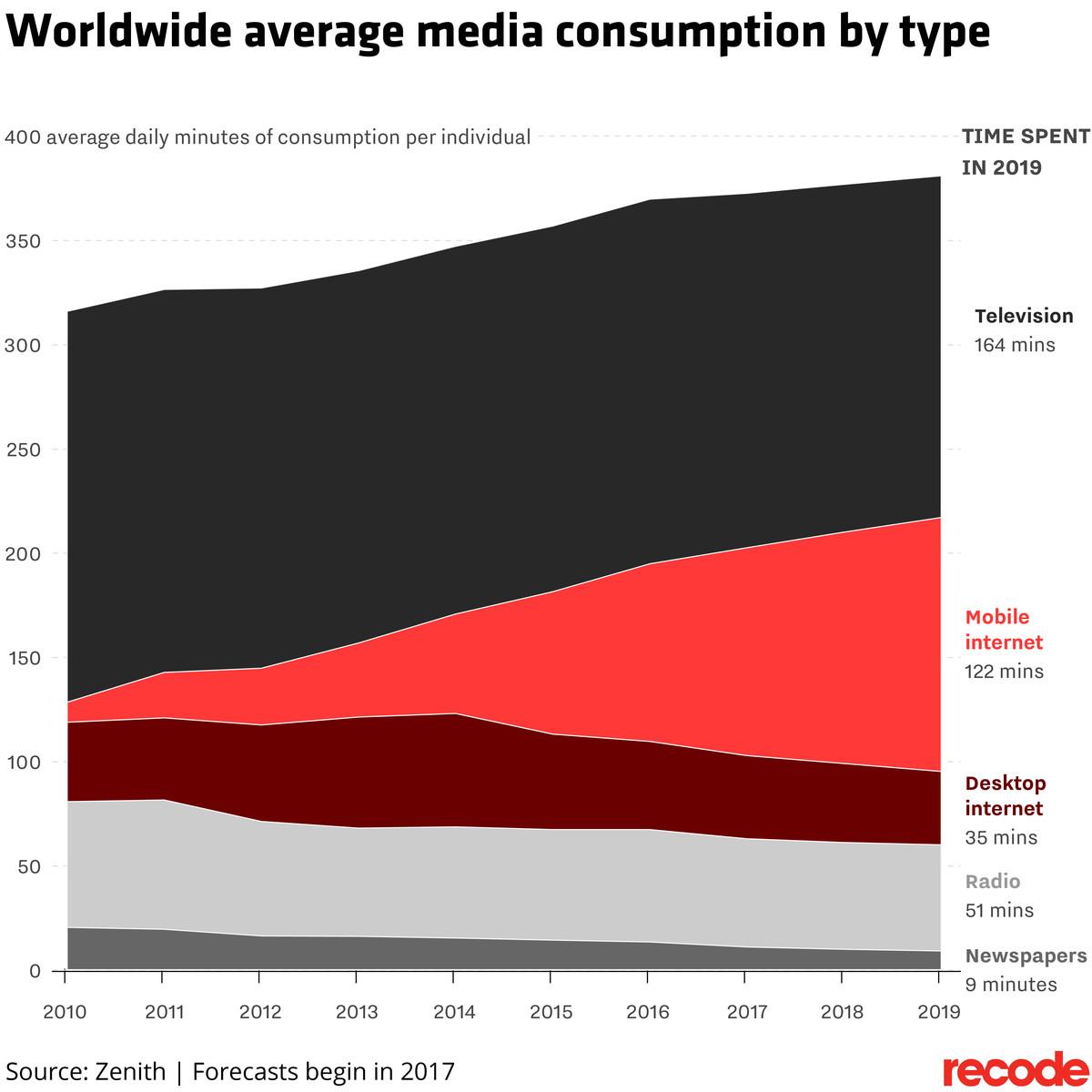 Worldwide average media consumption by type