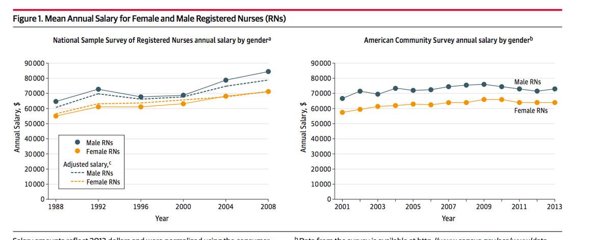 nurse charts