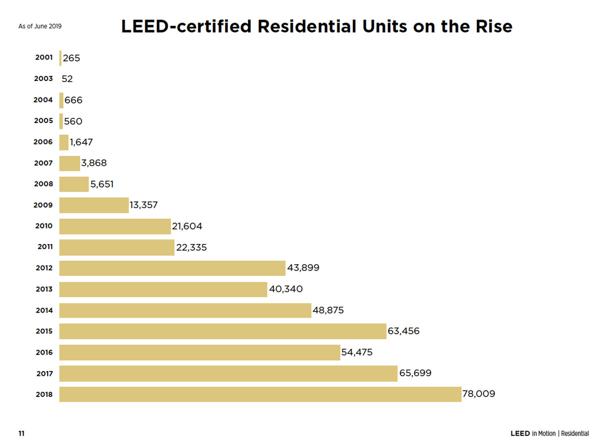 Bar chart showing the increase of LEED-certified residential units between 2001 and 2018.