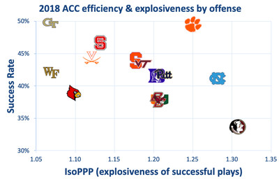 2018 acc offense - Virginia could be one of the surer things in the 2019 ACC
