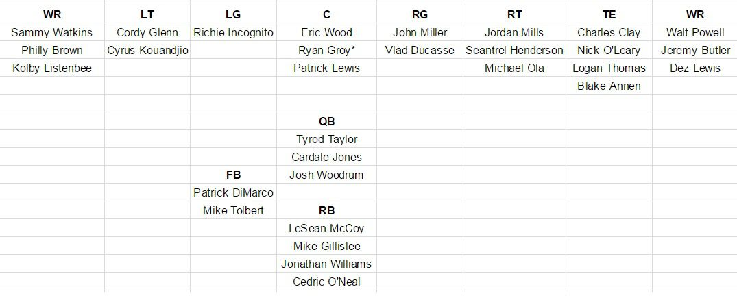 Buffalo Bills Depth Chart Update 2017 Nfl Free Agency Edition