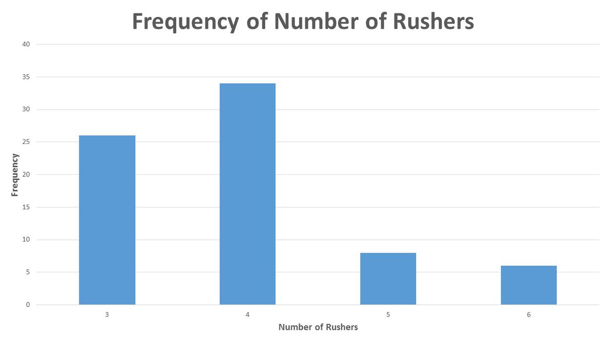 Utah WSU Rush Chart