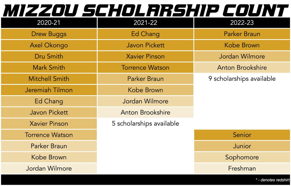 mizzou basketball scholarship count 05-07-2020