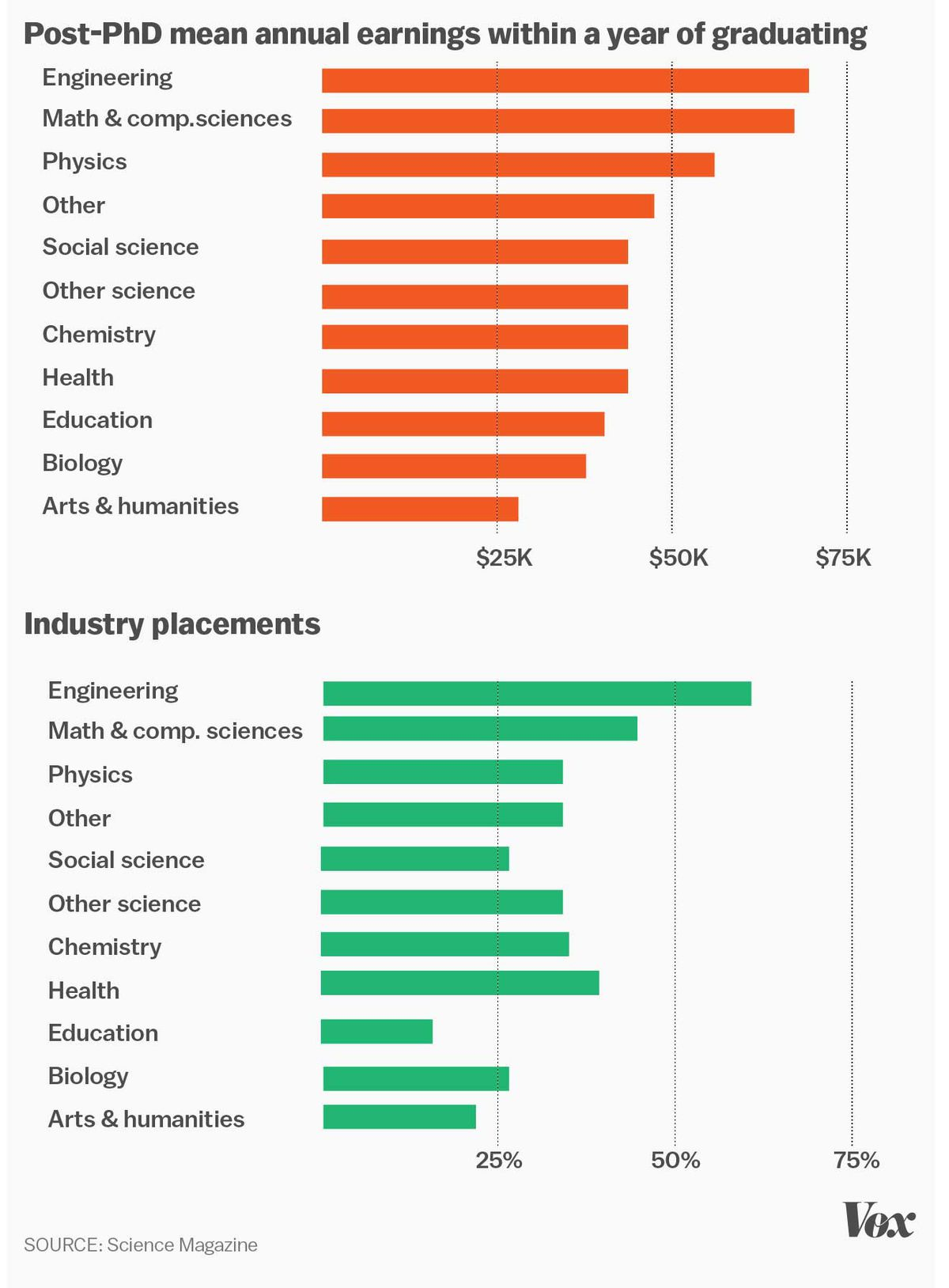 Science and math PhDs earn about $65,000 — more than double