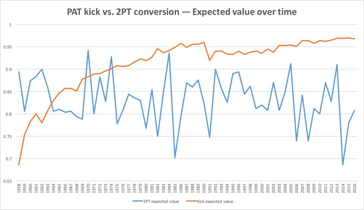 NCAA_2_point_conversion_graph.jpg