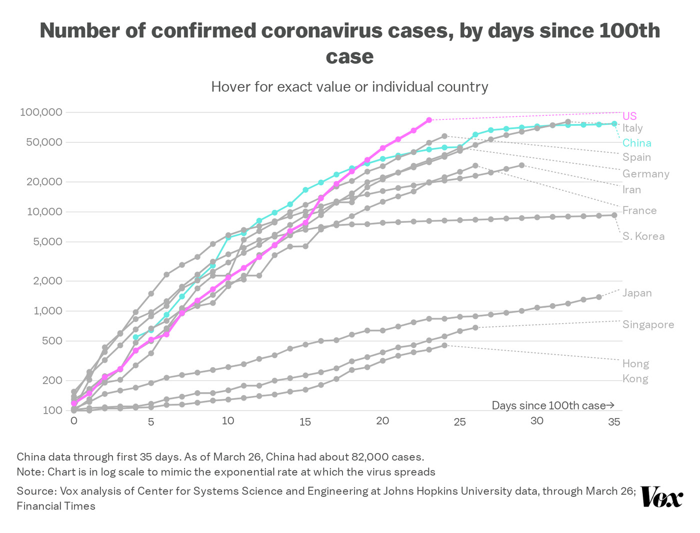Coronavirus What Italy Can Teach The Us About How To End The Outbreak Vox