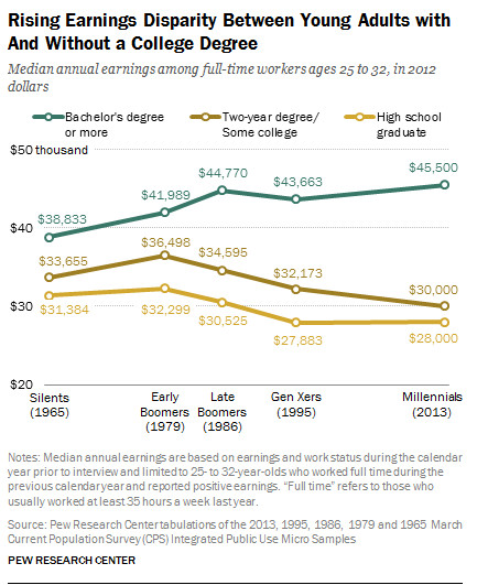 Pew chart on college and income