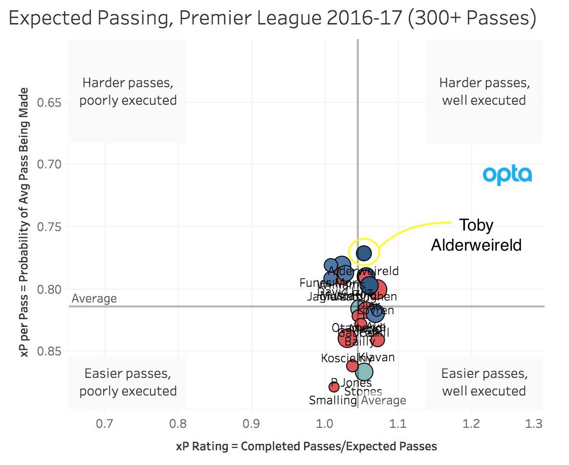 Expected Pazssing, Premier League 2016-17 (300+ Passes)