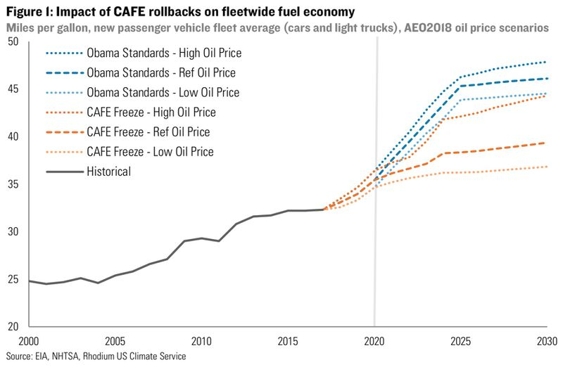 rhg_2018_cafe_fuel_efficiency Trump is freezing Obama's fuel economy standards. Here's what that could do.