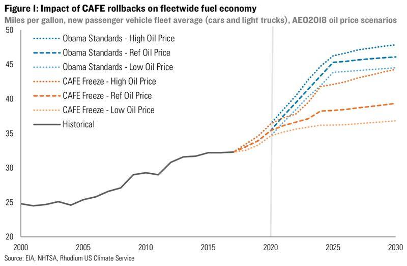 RHG: fuel economy freeze