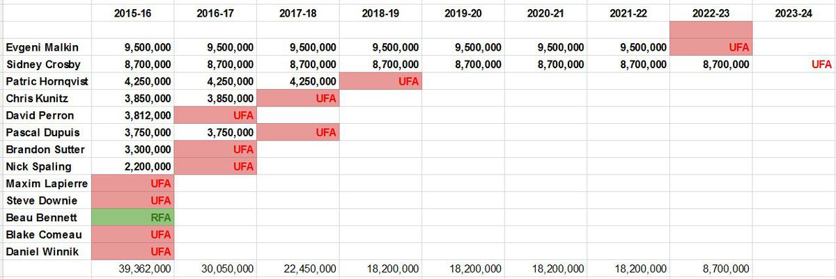 The Penguins have a lot of money tied to forwards for next season- with 8  NHL caliber players signed for next season for  39.3 million dollars. ebf3522c185
