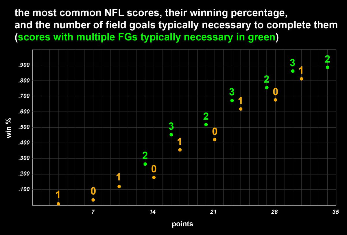 Chart: The most common NFL scores, their winning percentage, and the number of field goals typically necessary to complete them. Scores that typically require multiple field goals have an abnormally high winning percentage.