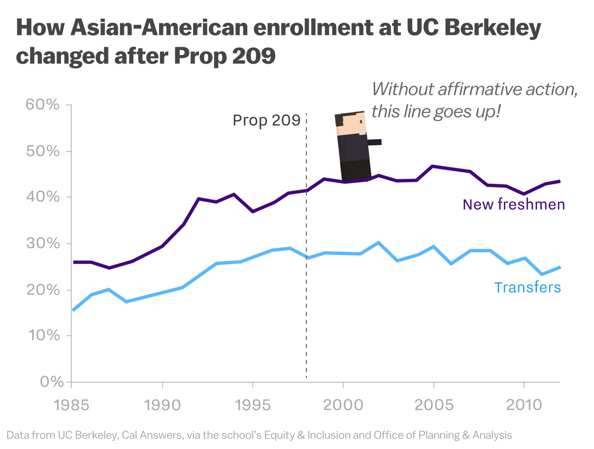 The affirmative action fight is being centered around Asians — again