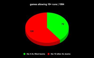 10pie - Dorktown: MLB's lost treasure, the 1994 AL West
