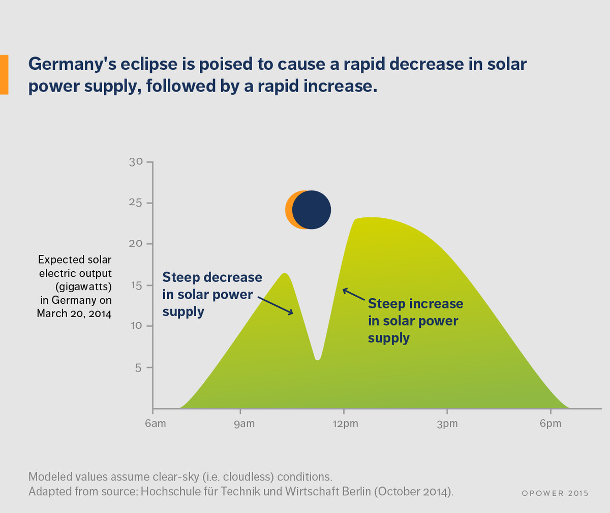 The Solar Eclipse In Europe Will Be An Unusual Test For Power Electricity Then Just As Quickly End And Those Panels Produce A Massive Surge Of
