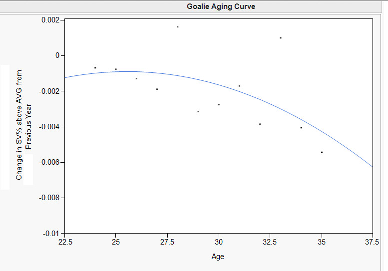 Thanks to Hockey Graphs for the graph