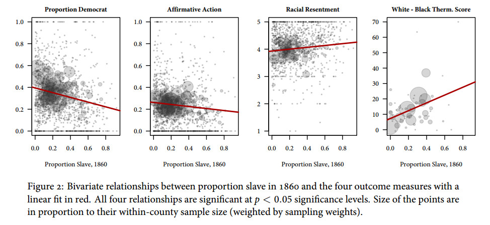 The prevalence of slavery in 1860 correlates closely with modern political affiliation and racial resentment.