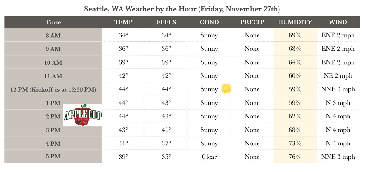 Weather Forecast for the Apple Cup