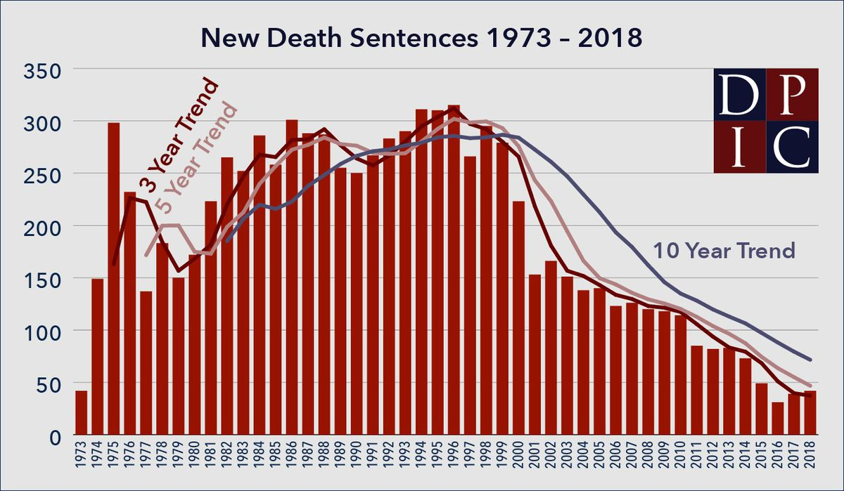 A chart showing the number of new death sentences annually.