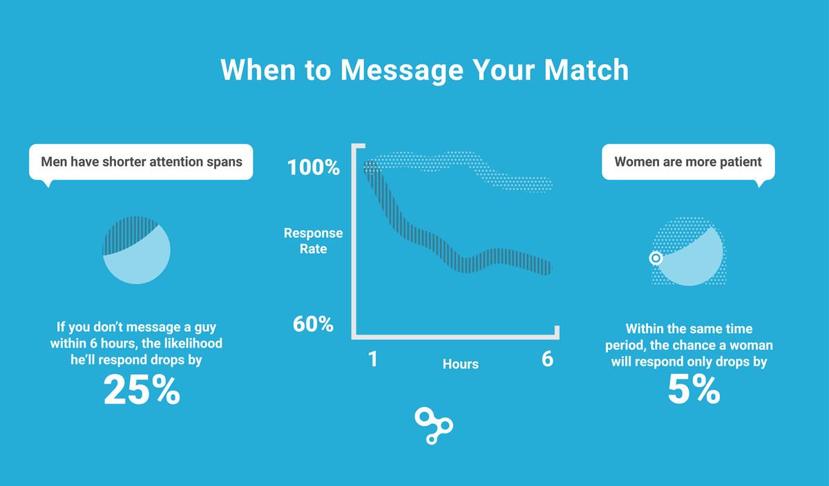 Men have shorter messaging attention spans