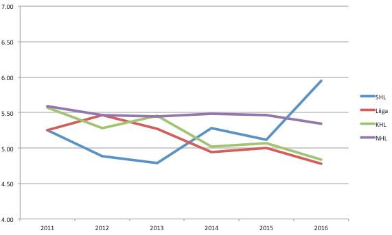 GPG Graph