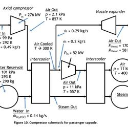 Hyperloop pod compression diagram