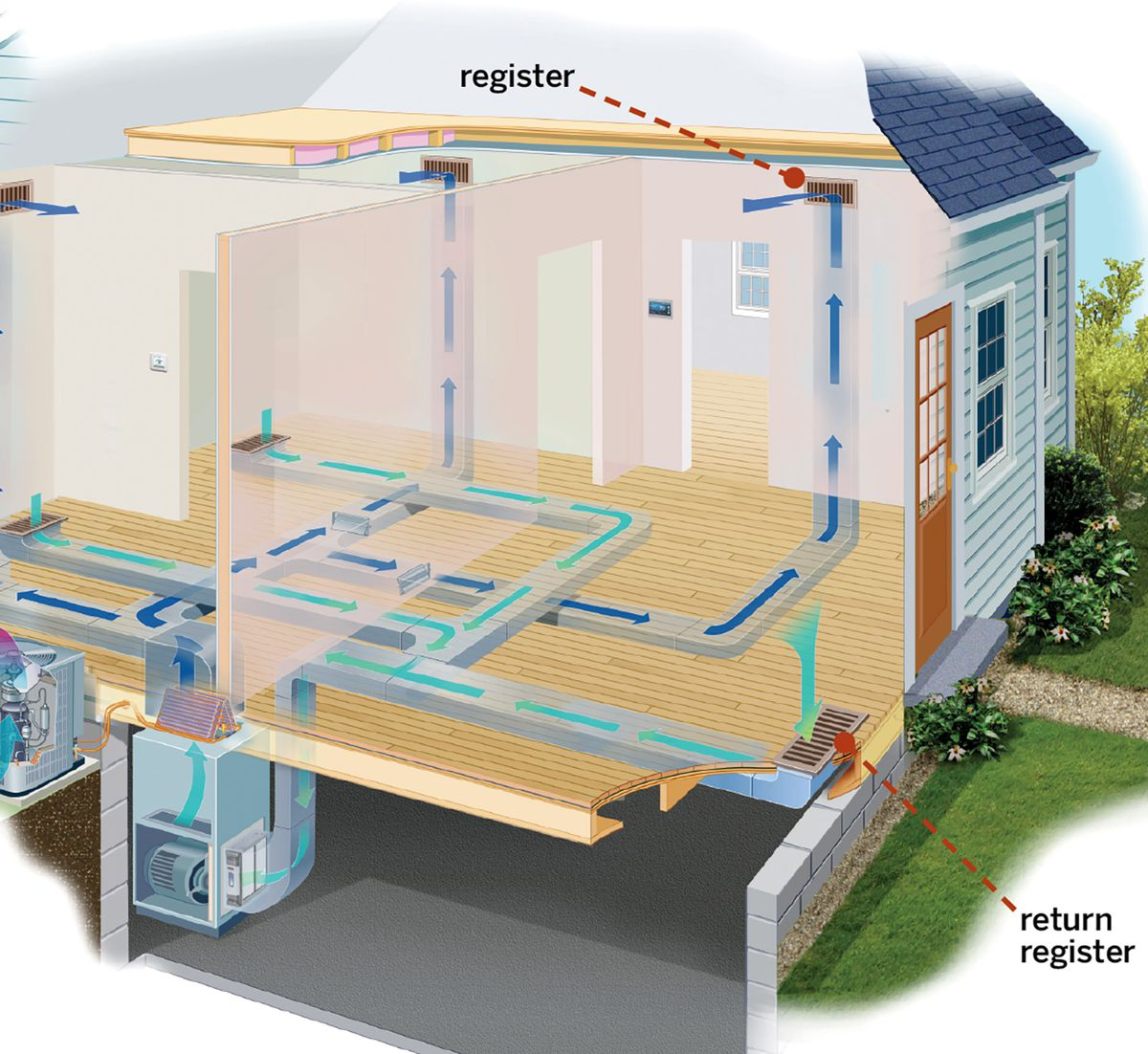 Central Air Conditioning Systems A Guide To Costs Types This Old House
