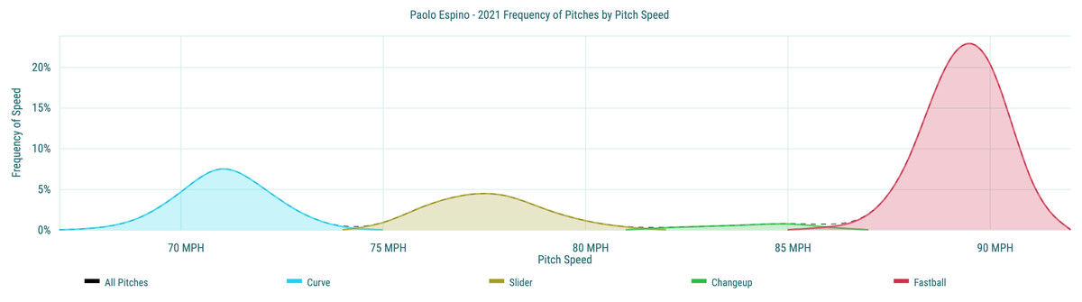Paolo Espino- 2021 Frequency of Pitches by Pitch Speed