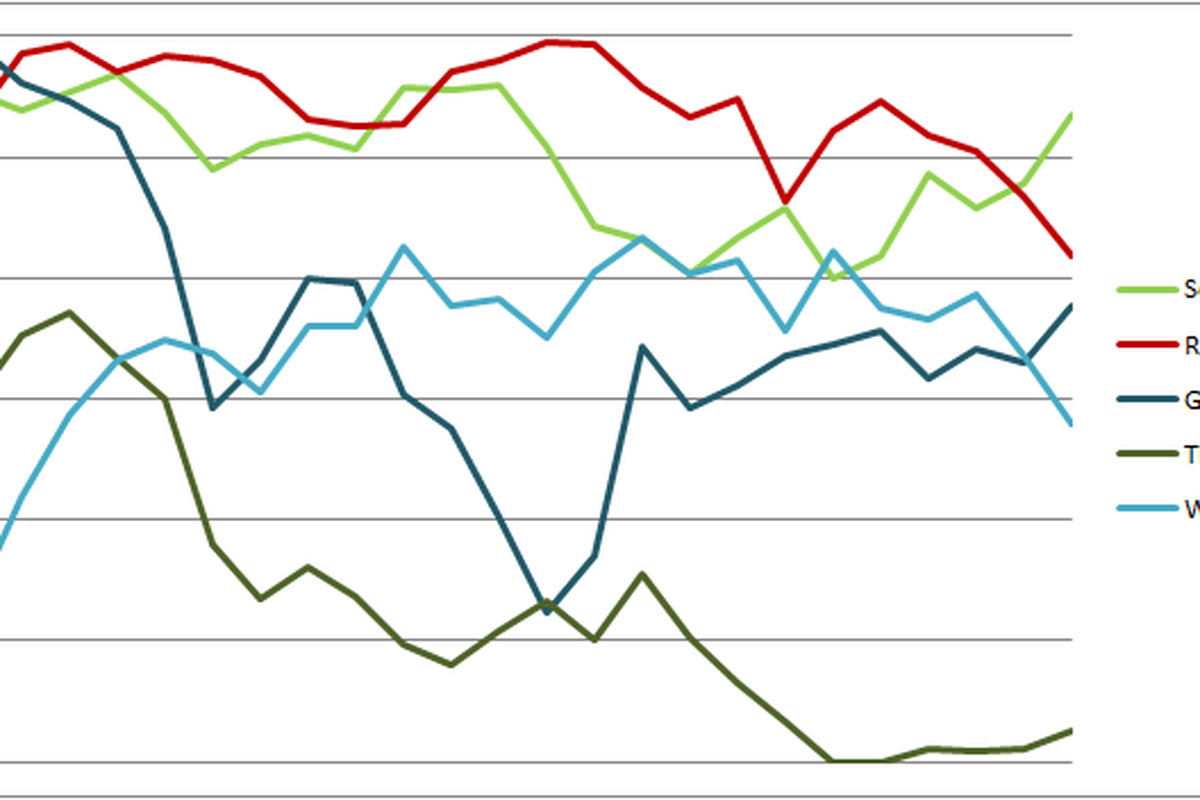 Sounders Centric Power Rankings Graph