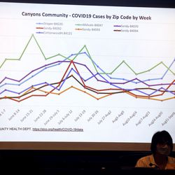 The COVID-19 cases in the CanyonsSchool District are displayed during a CanyonsSchool District Board of Education meeting in Sandy on Friday, Sept. 18, 2020.